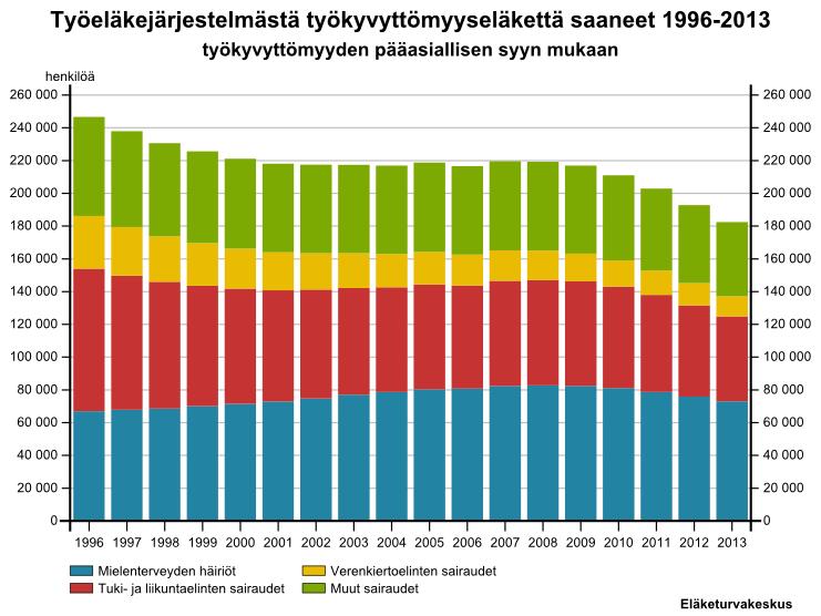 tilastot työkyvyttömyyseläkkeestä 1996-2013